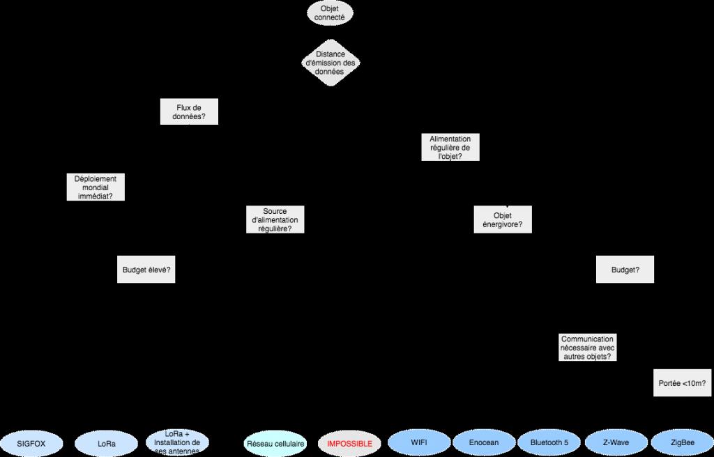 Réseaux de communication IoT: les forces en présence arbre