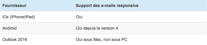 Clients e-mails natifs