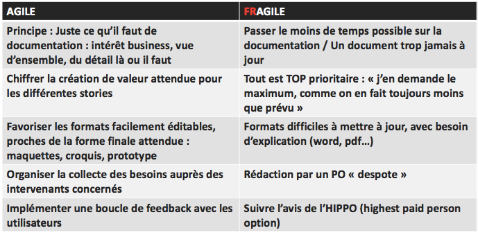 Synthèse Définir clairement son besoin Agile washing: attention, toxique!