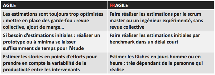 Synthèse Réussir ses estimations Agile washing: attention, toxique!