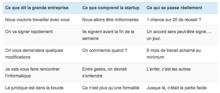 Petit lexique à l'usage des startups et des grands groupes