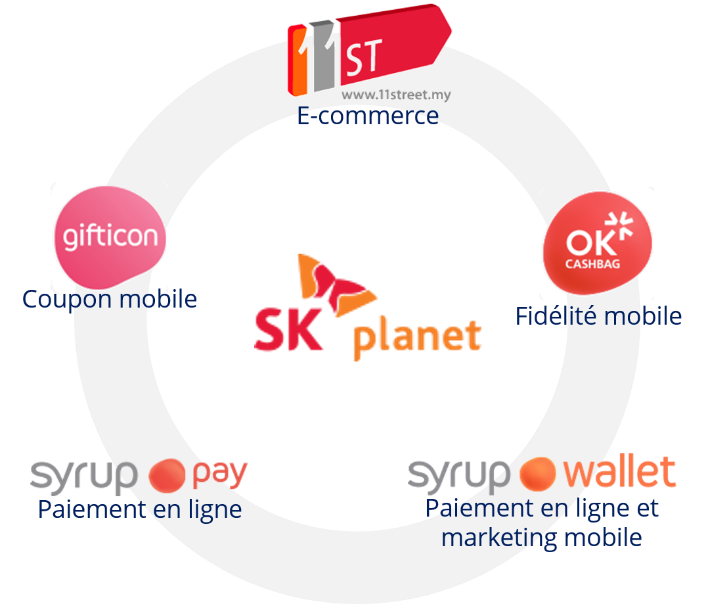 Le portefeuille d'activités de SK