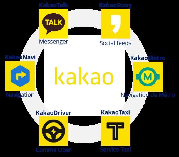 Les applications Kakao
