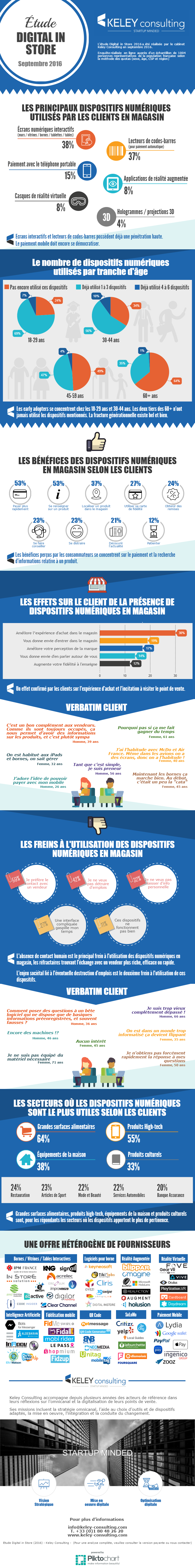 Infographie Digital in store Keley Consulting 2016