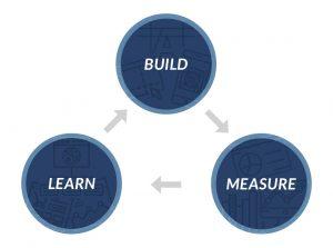 Les trois étapes Lean Startup