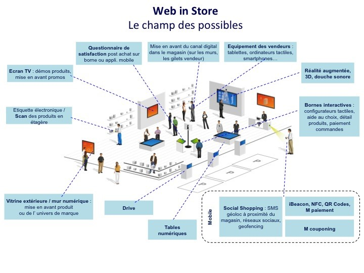 Web in Store