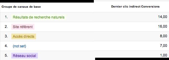 Hors « offre de bienvenue », le SEO et les sites référents représentent 73% de la valeur au dernier clic indirect, une étape clé dans la conversion.