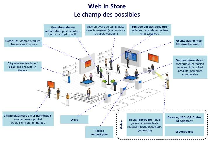 Web in Store : définition et enjeux