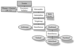 Verfahrenschema