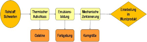 Schema des entwickelten Herstellungsverfahrens