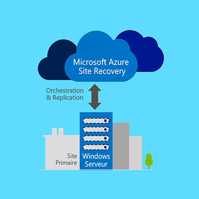 Azure Site Recovery - PRA