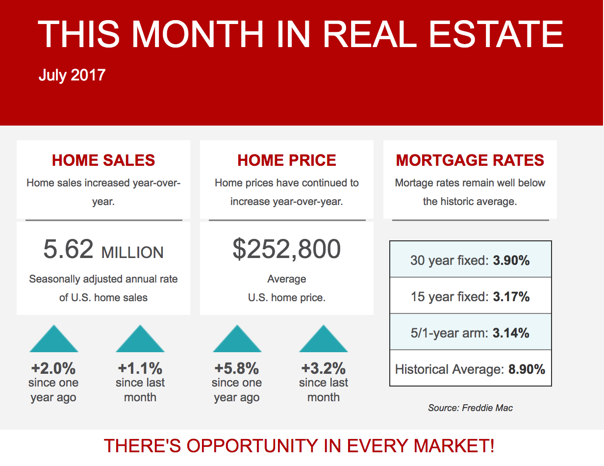 Spotlight on the Greater New Orleans Real Estate Market, July 2017