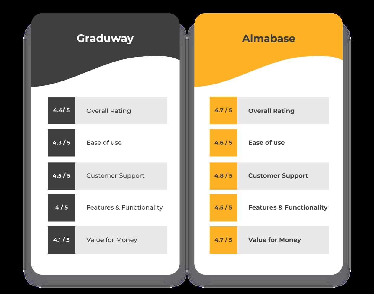Almabase vs Graduway
