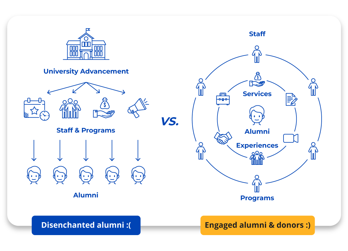 Software and expertise to transform your alumni program