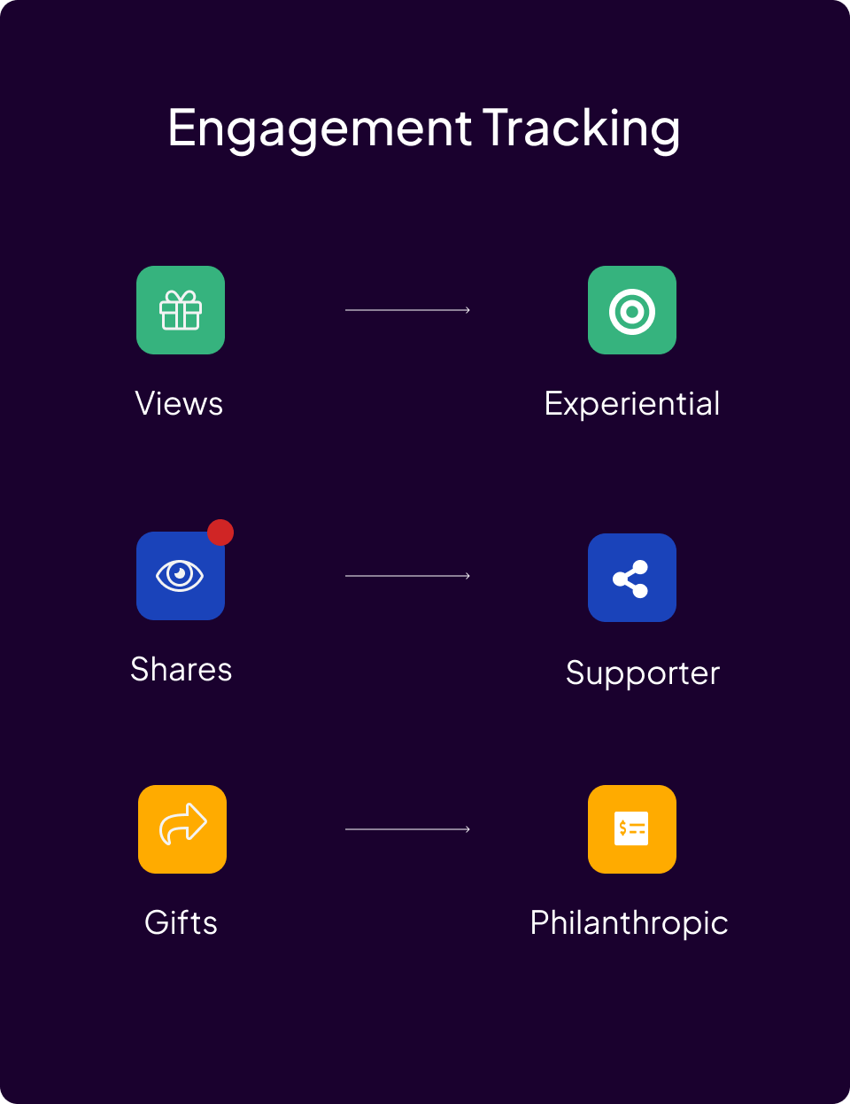 Alumni Engagement Software for reporting, analytics, and real-time tracking