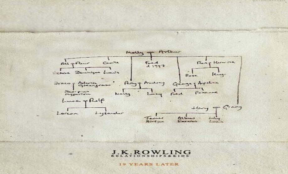 Ser un escritor de mapa como JK Rowling