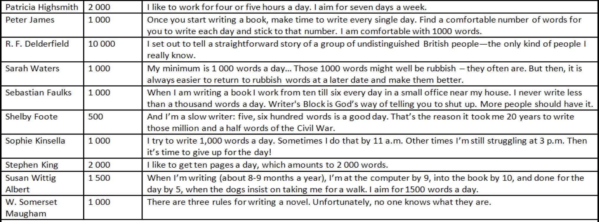 escritores famosos numero de palabras al día