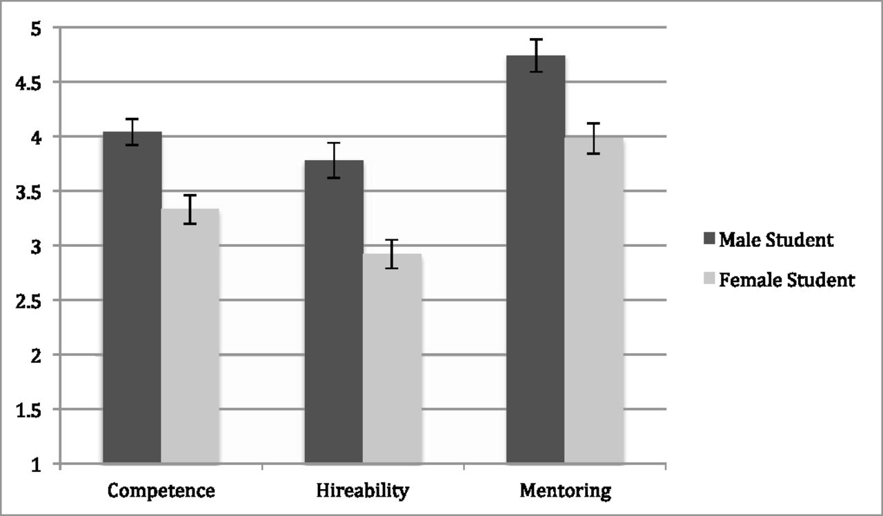 Female gender bias in employment assessment of competence, hireability and mentoring