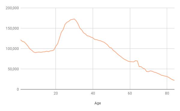 London's age range