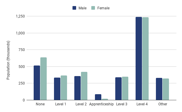 London qualifications by gender