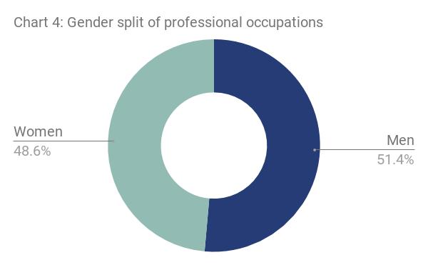 London gender split of professional occupations