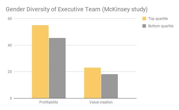 Gender diversity of executive teams - McKinsey study
