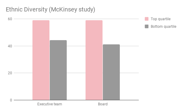 Ethnic diversity in executive team and the board  McKinsey study