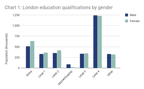 London education qualifications by gender