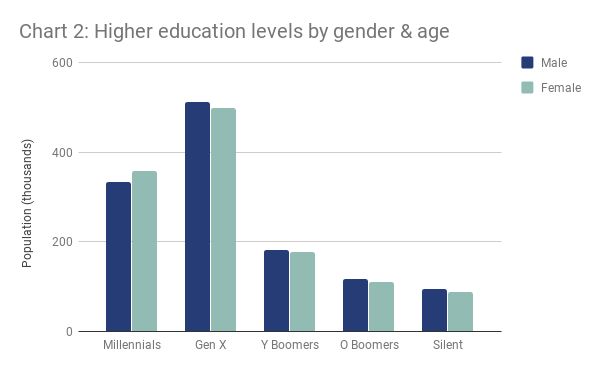 London higher education levels by gender and age