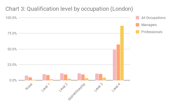 London qualification level by occupation