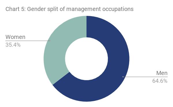London gender split of management occupations