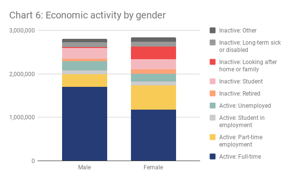 London economic activity by gender