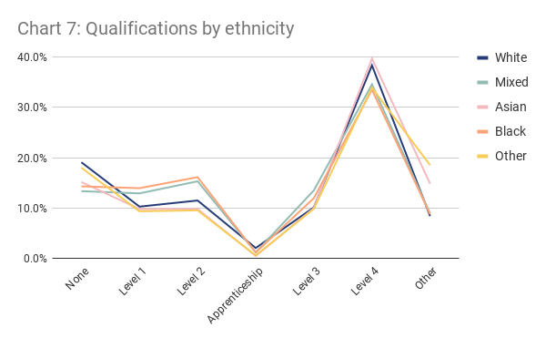 London qualifications by ethnicity