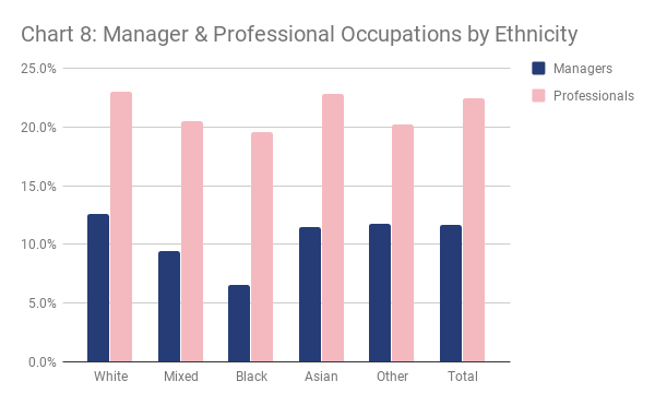 London manager and professional occupations by ethnicity