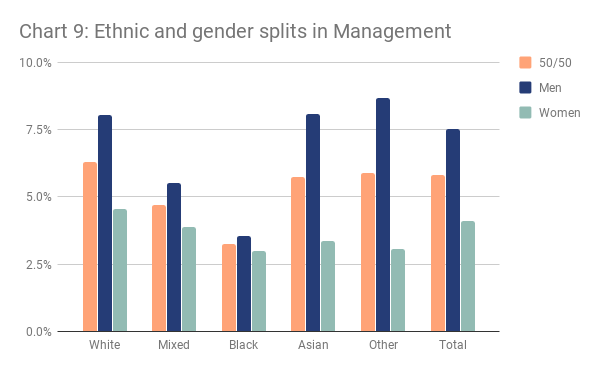 London ethnic and gender splits in management