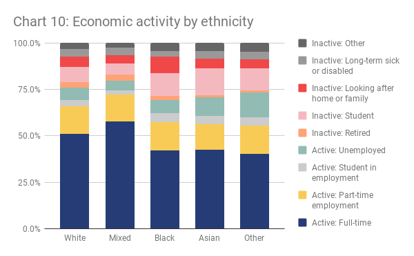 London economic activity by ethnicity