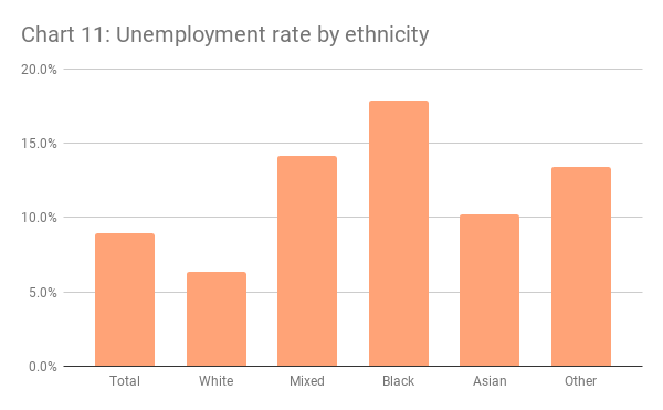 London unemployment rate by ethnicity