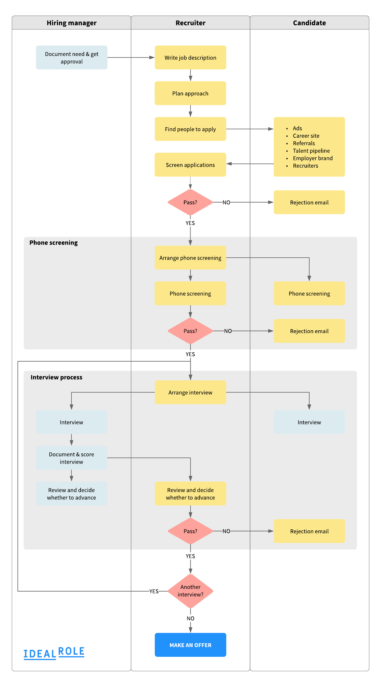 Recruitment process flowchart - Ideal Role