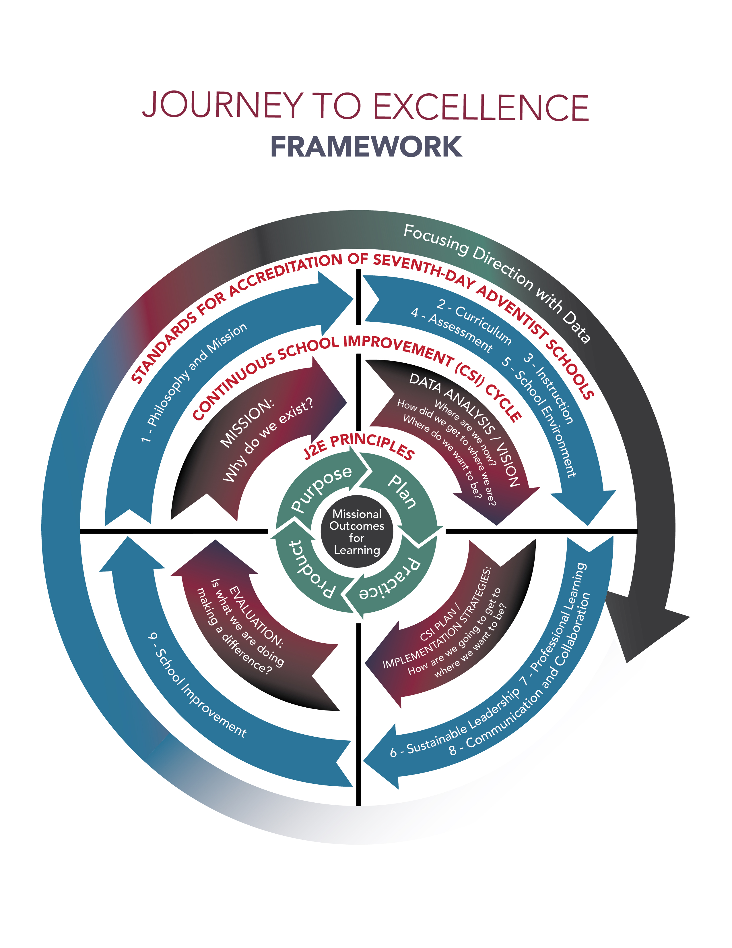 5 Journey to Excellence (J2E) Framework—Layer 2