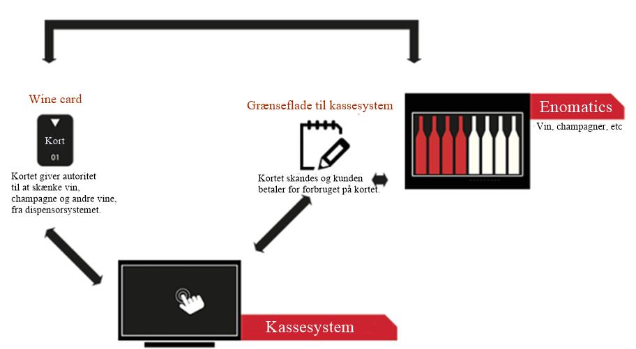 integration af winecard i kassesystem