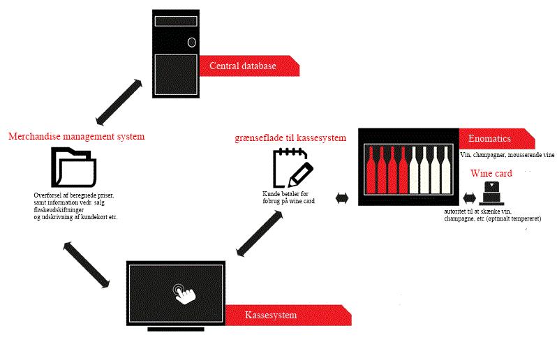 Eksempel på integration af vindispenser i et kassesystem