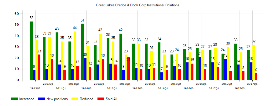 Great Lakes Dredge & Dock Corporation (NASDAQ:GLDD) Institutional Positions Chart