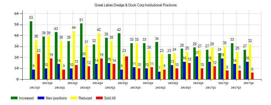 Great Lakes Dredge & Dock Corporation (NASDAQ:GLDD) Institutional Positions Chart