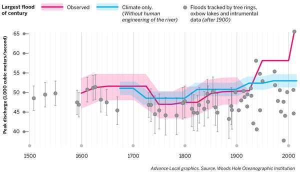 The size and number of large floods have increased along with human efforts to control the Mississippi River. A scenario that excludes engineering and that ties flooding to climate changes shows a much lower flood rate. (Sean McKeown-Young, Advance Local Graphics. Source: Woods Hole Oceanographic Institution)