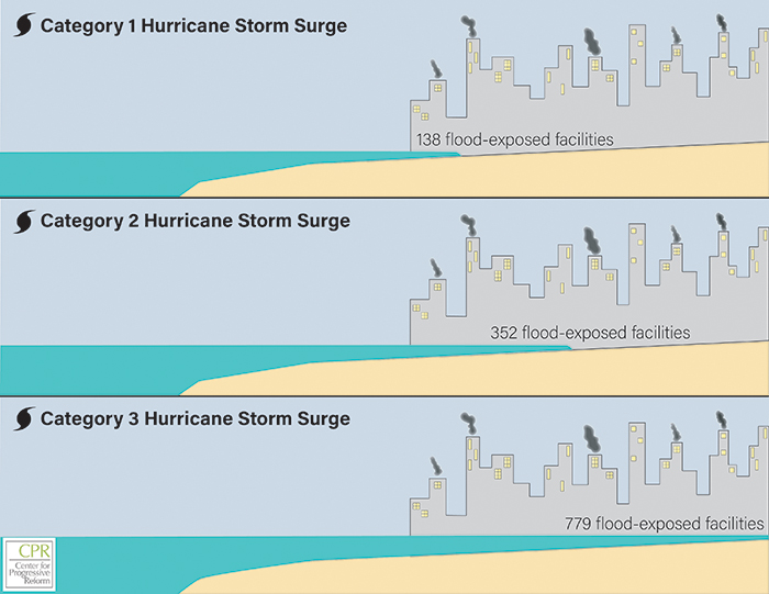 The Center for Progressive Reform analyzed socially vulnerable areas of Virginia's James River watershed and found that they have 138–779 facilities containing hazardous chemicals that could be exposed to flooding from a hurricane storm surge. (Center for Progressive Reform)