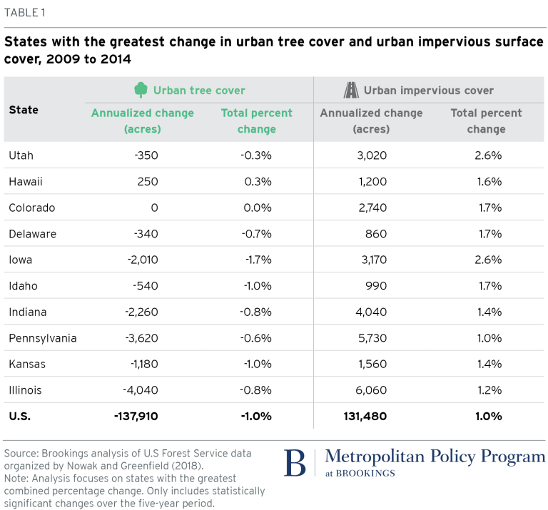 Table: States with the greatest change in urban tree cover and urban impervious surface cover, 2009-2014