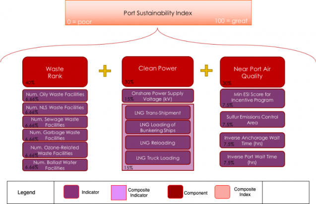 sustainability index for ports