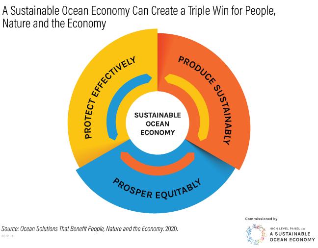 Sustainable ocean economy (WRI)