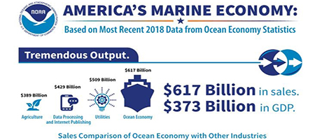 The amount of money that America's marine economy contributed to the nation's Gross Domestic Product in 2018.