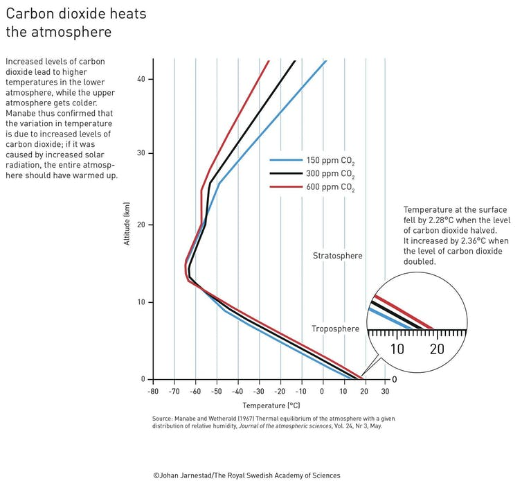 Graph showing how CO2 levels affect temperature at different altitudes